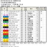 ■優駿牝馬&東京優駿結果報告