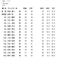10月度成績表