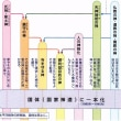 宗教史100(神道の歴史)
