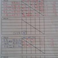 キッズカップ33インター山梨 OVER男女結果(2236)