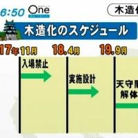 名古屋城天守閣木造化へ開始・テレビ塔耐震化補強工事