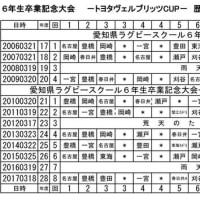 愛知県ラグビースクール6年生卒業記念大会ートヨタヴェルブリッツCUPー歴史