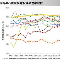 日本の技術:火力発電で先端を行く