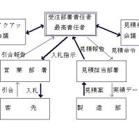 T-式仕事法 第16章引き合・見積・受注(追加画像)