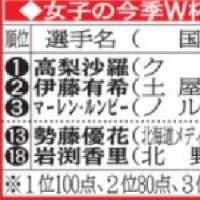〇【高梨沙羅が歴代最多タイ53勝】・・・・・伊藤有希とせ争った君が代 W杯ジャンプ