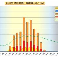 3月24 日 時間別発電量