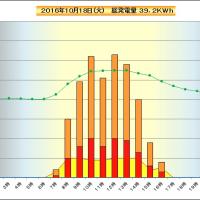 10月18日 時間別発電量