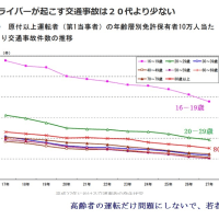 高齢者(80歳以上)の事故より16-19歳の事故が多いの巻