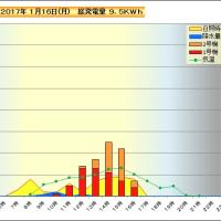 1月16日 時間別発電量