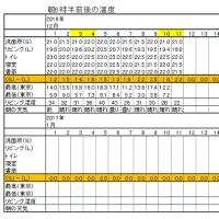 今朝(12月11日)の東京のお天気:晴れ、12月の温度統計(中間報告)
