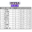 7/23(日)ファミカツ リザルト②