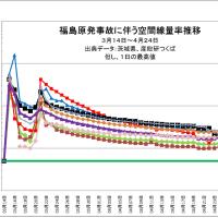 備忘録 福島原発事故直後の放射能汚染に関するTwitter投稿まとめ(8) 2011年4月17日~2011年4月19日