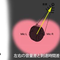ステレオイヤホン で 3D 音響を満喫