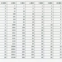 2016年・京都大学・文系・数学・整数・N進法