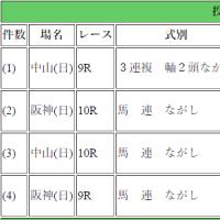 的中!810円阪神9R他
