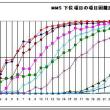 MMS下位項目の衰え方とその規則性(A-39)