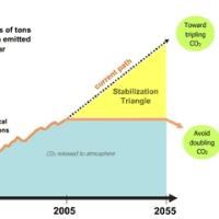 『特集:エネルギーの未来「実践的計画」』 のお勉強(1)