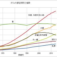 がんの部位別死亡者数(2014年)