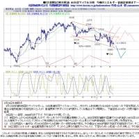 サンプル 東京原油 60分足サイクル分析 4月19日午前中版
