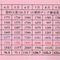 小松基地月間航空交通量の比較