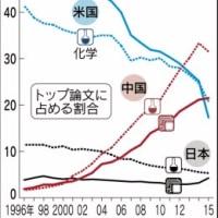 世界の科学技術「米中2強」に 中国、論文4分野で首位