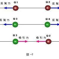 TOITAの「航空無線通信士受験塾」第20期工学第8章電磁気 (1)静電気に関するクーロンの法則