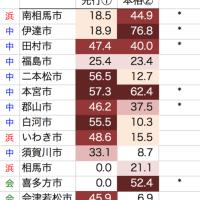 福島県の甲状腺がん地域別比較(201702) 郡山で1増 浜通り郡部・中通り市部に注意