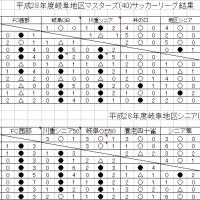 2016岐阜地区リーグ最終成績