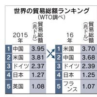 貿易額、中国が2位転落 4年ぶり米が首位に