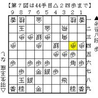 2016王座戦 第2局 その1「えぇ~!藤井システムぅ?」