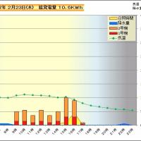 2月23日 時間別発電量