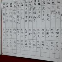 北海道釣魚連盟全道大会報告