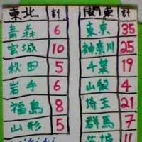 日本の国会役員数から東京国を考える。