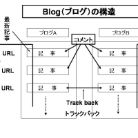 Blogの構造