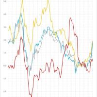 ヨーロッパの消費者物価の推移