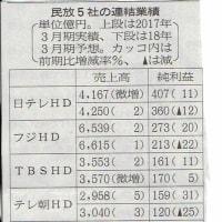 TV5社の連結業績推移、18/3期は前期比微増収だが、TBSを除く全社が大幅に利益率が低落、今後傾向化する?
