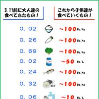 放射能の基準値