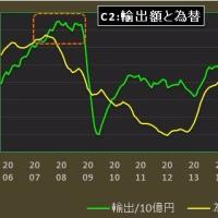 景気点検:薄れる円安の輸出押し上げ効果