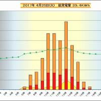 4月25日 時間別発電量