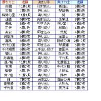 大相撲01月場所12日目