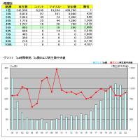 タグ別・月間いろいろ調査MikuMikuDance 2016年10月うp分編