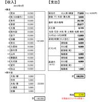 2015年4月 3回目合宿 in 那須 会計報告&写真