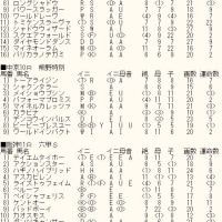 「高松宮記念」未掲載6頭のカバラ暗示とWIN5対象レースのカバラ暗示付き出馬表