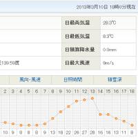 東京都心で記録的に早い夏日(2013年3月10日) - 日直予報士 - 日本気象協会 tenki.jp