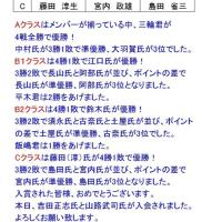 5月21日の組別リーグ戦結果