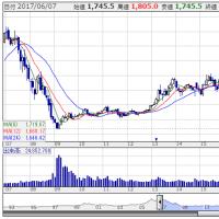 オリックス(8591):株価10倍で資産3倍を達成。