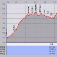 Garmin GPS vs スマホ GPSの比較(その5)