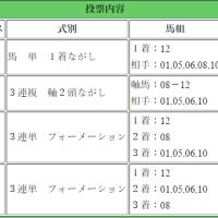 的中!36520円13990円2560円第31回 フラワーカップ(GIII)
