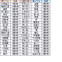 大相撲03月場所10日目