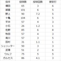 2017.6.6. 1週間振り返り(5/30~6/4 投手編)